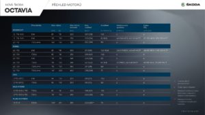 Motorizace nová škoda octavia IV 2020
