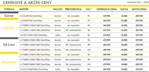 ceník Opel corsa 2020