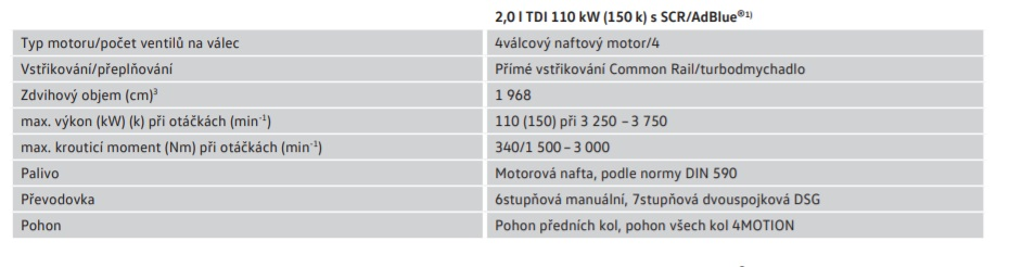 motorizace vw multivan 2020