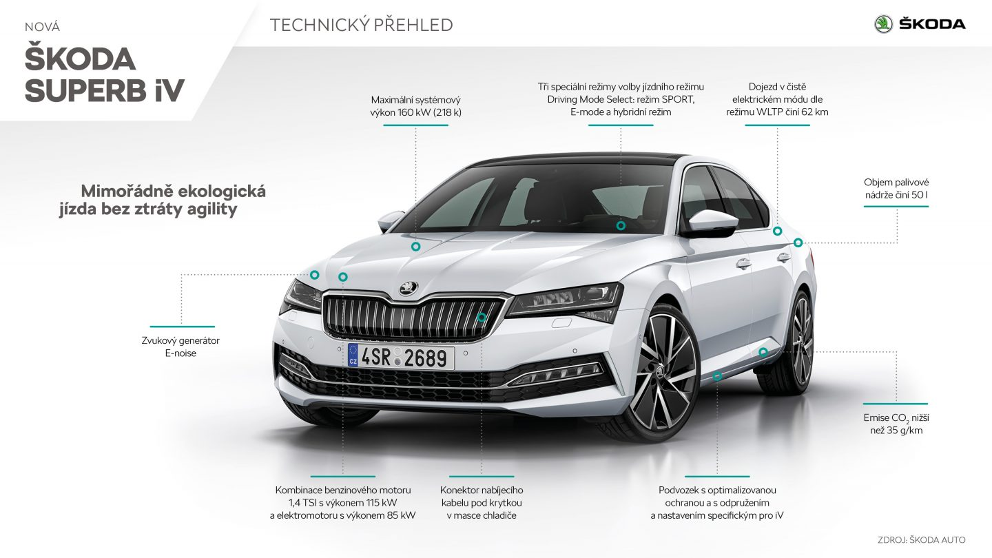 Škoda Superb iV parametry